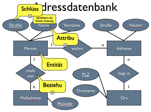 Adressdatenbank in Keynote mit Formatierungsfehler