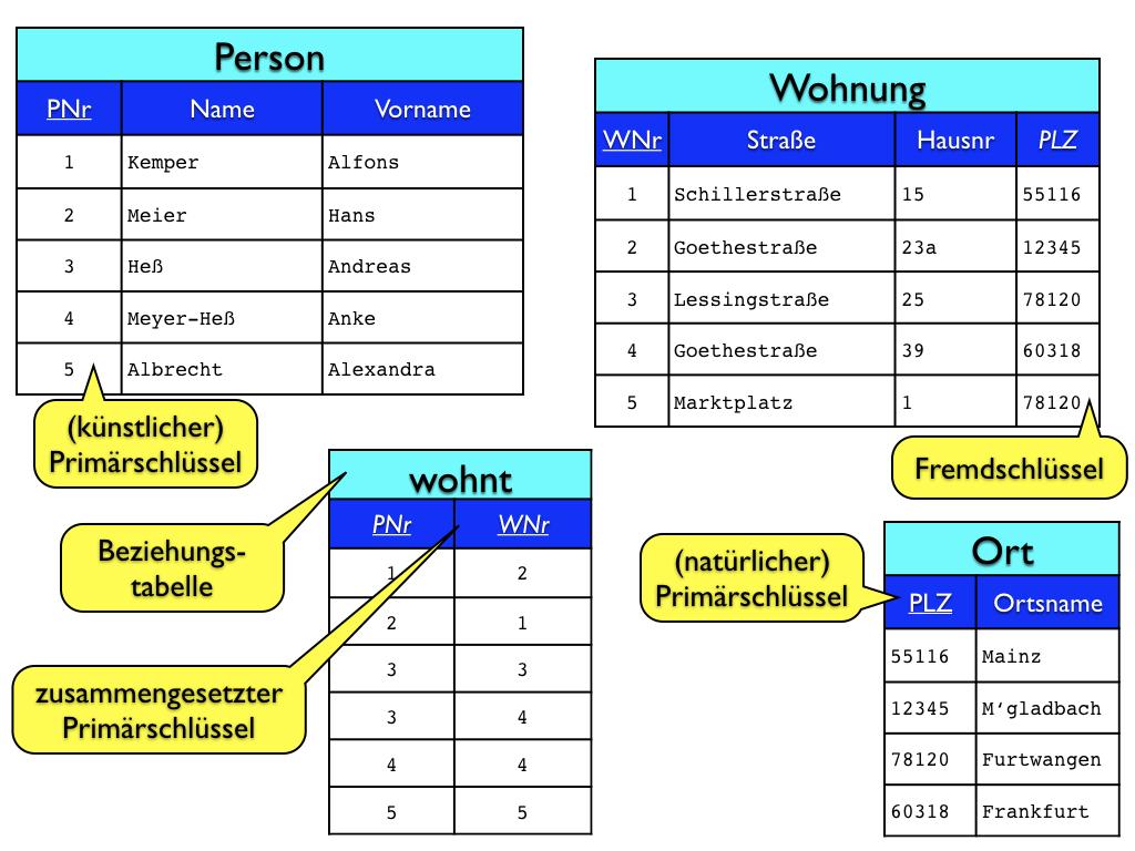 Tabellen für die Adress-Datenbank