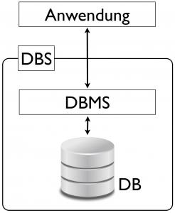 Datenbank, Datenbank-Management-System, Datenbanksystem und Anwendung