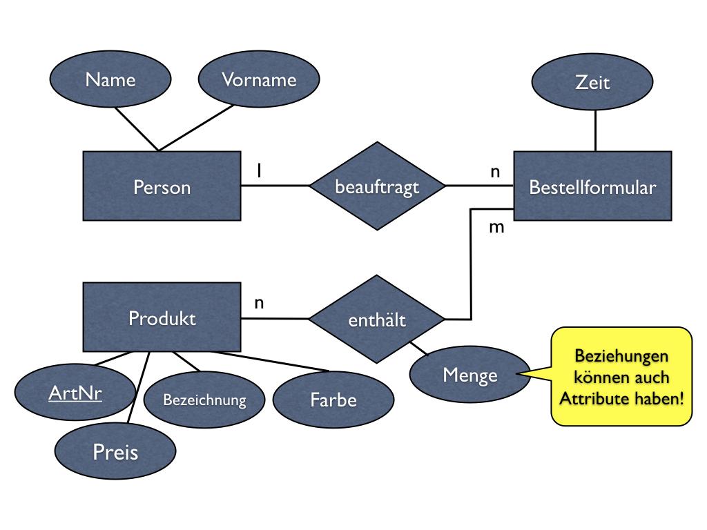 E/R-Modell über Bestellungen