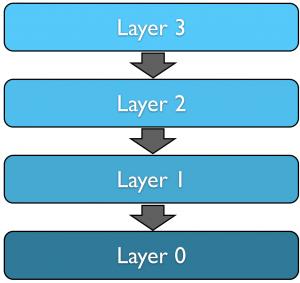 Ein allgemeines Schichtenmodell